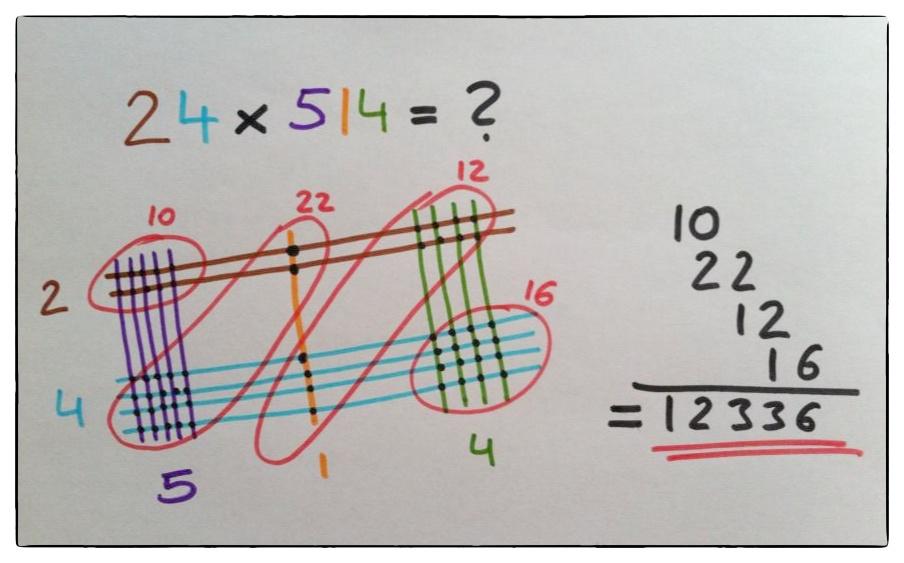 Multiplizieren.jpg